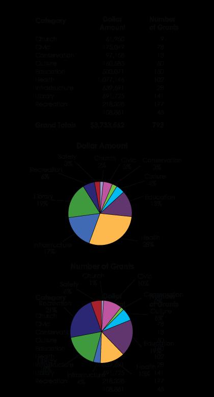Grant History 1937 – 2009